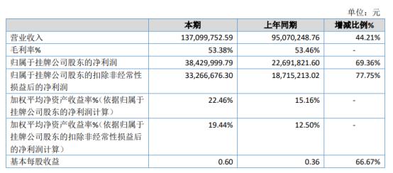 星辰科技2020年净利3843万增长69.36% 军品伺服和新能源销售额增长