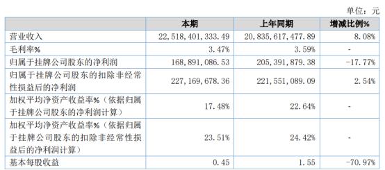 翰林汇2020年净利1.69亿下滑17.77% 本期全额计提了未决诉讼损失所致