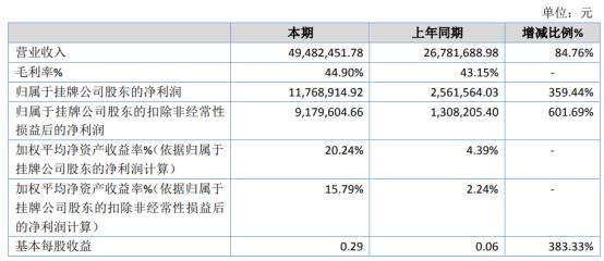 迪威普2020年净利1176.89万增长359% 19年末中标中国电信业务于20年对方陆续下单采购
