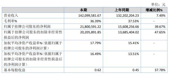 博迅医疗2020年净利2180.06万 同比增长39.67%