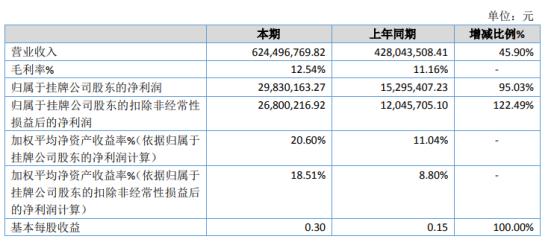 宏正设计2020年净利2983.02万增长95.03% EPC收入增长