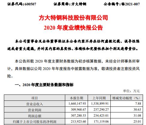 方大特钢2020年净利润21.39亿元 同比增长25.01%