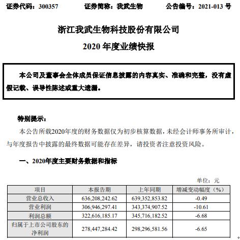 我武生物2020年度净利2.78亿下滑6.65% 研发费用增加