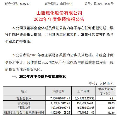 山西焦化2020年度净利11.03亿增长132.6% 大力释放装置产能