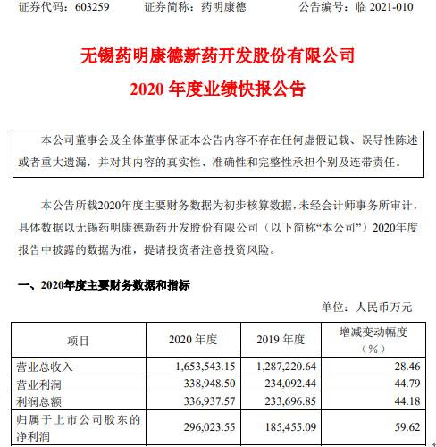 药明康德2020年度净利29.6亿增长59.62% 海外客户订单增长