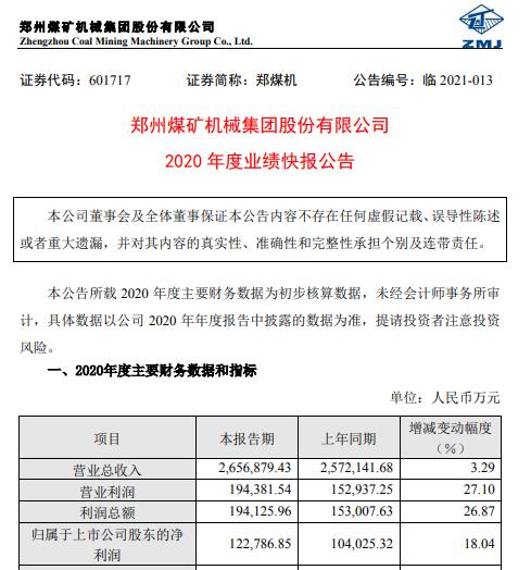 郑煤机2020年度净利12.28亿增长18.04% 商用车产销大幅增长