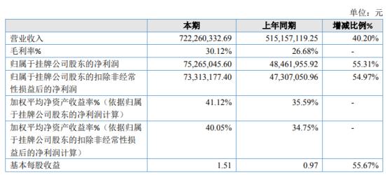 瑞星时光2020年净利7526.5万增长55.31% 投资收益增加