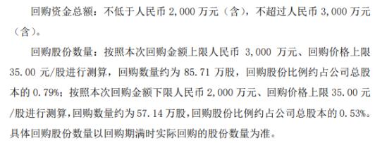 瀚川智能将花不超3000万元回购公司股份 用于股权激励