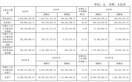 湘财股份2020年净利3.56亿增长9.96% 董事长史建明薪酬206.68万