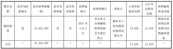 嘉澳环保控股股东顺昌投资质押1042万股 用于提前归还招商证券质押式回购融资借款