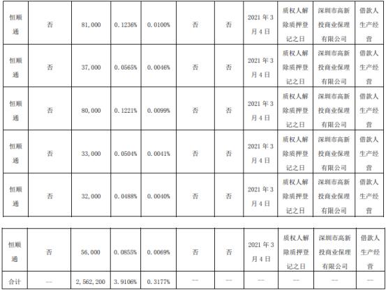 顺络电子股东恒顺通质押256.22万股 用于借款人生产经营