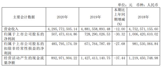 百川能源2020年净利5.07亿下滑30.32%工程安装业务同比减少 董事长王东海薪酬150万