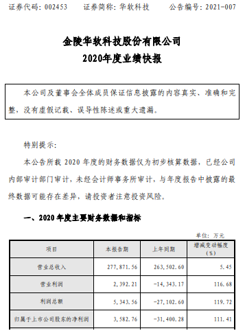 华软科技2020年度净利3582.76万同比扭亏为盈 资产减值损失大幅减少