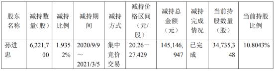 普莱柯股东孙进忠减持622.17万股 套现1.45亿
