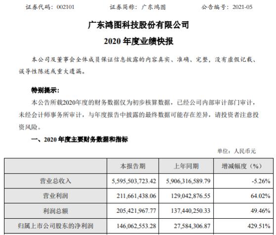 广东鸿图2020年度净利1.46亿增长429.51% 下半年订单增长超过预期