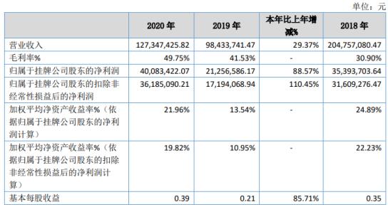 驱动力2020年净利4008万元同比增长88.57%
