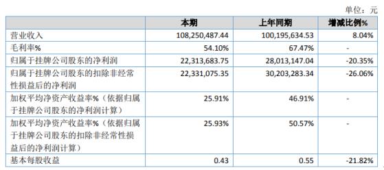 易景环境2020年营业收入1.08亿元,同比增长8.04%