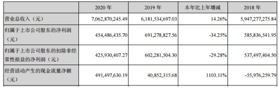 新大陆2020年净利下滑34.25% 董事长王晶薪酬74.48万