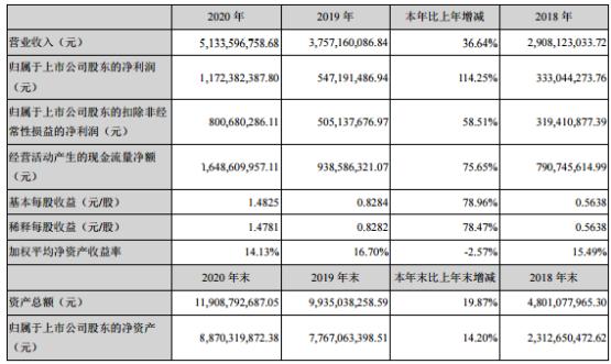 康龙化成2020年净利增长114.25% 董事长Boliang Lou薪酬417万