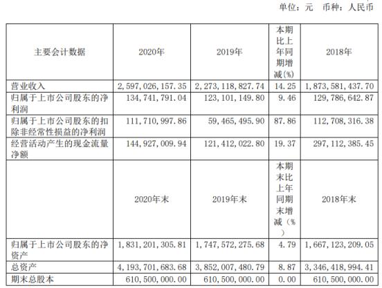 中材节能2020年净利增长9.46% 副董事长刘习德薪酬77.52万