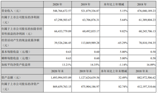 博俊科技2020年净利增长5.64% 董事长伍亚林薪酬24.65万