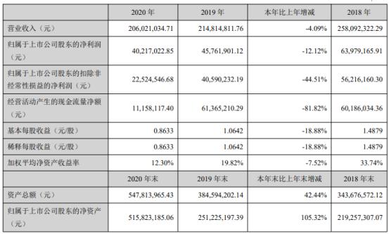 华业香料2020年净利下滑12.12% 董事长华文亮薪酬18.06万