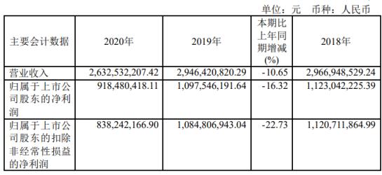 皖通高速2020年净利下滑16.32% 总经理唐军薪酬10.2万