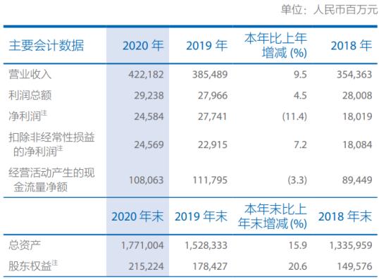 中国太保2020年净利下滑11.4% 董事长孔庆伟薪酬104.8万