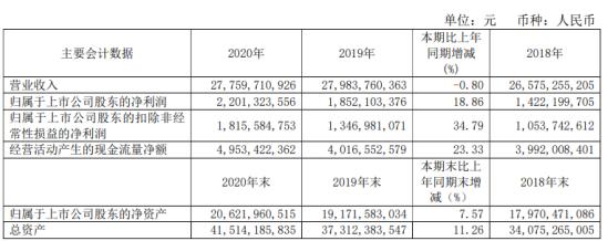 青岛啤酒2020年净利增长18.86% 董事长黄克兴薪酬82.73万