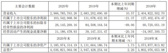 东方通信2020年净利下滑21.37% 总裁郭端端薪酬115.42万