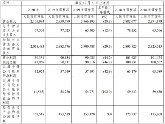 中国石化2020年净利下滑42.9% 总裁马永生薪酬101.31万