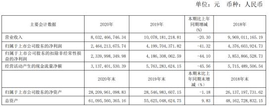 宁沪高速2020年净利下滑41.32%:总经理成晓光薪酬82.72万