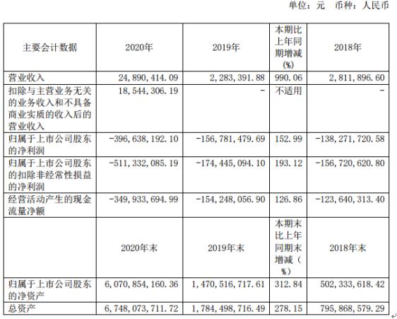 康希诺2020年亏损3.97亿亏损增加:董事长宇学锋薪酬665.36万