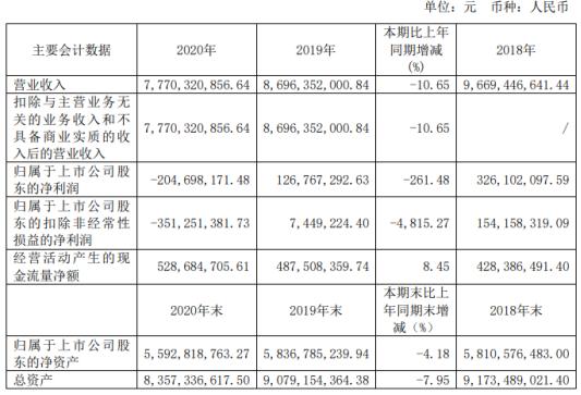 交通股2020年亏损2.05亿元 财务总监郑维忠支付44.03万元