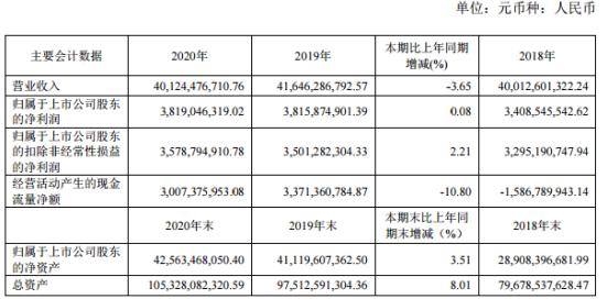 中国通号2020年净利增长0.08%:董事长周志亮薪酬63.77万