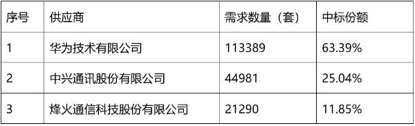 中国移动SPN设备扩容部分单一来源采购:总规模约18万套
