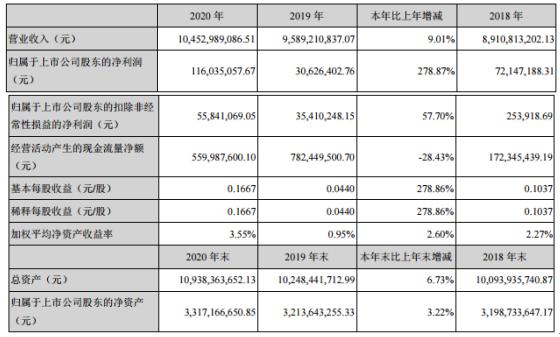 长虹华意2020年净利增长278.87%:总经理张勤建薪酬98.28万