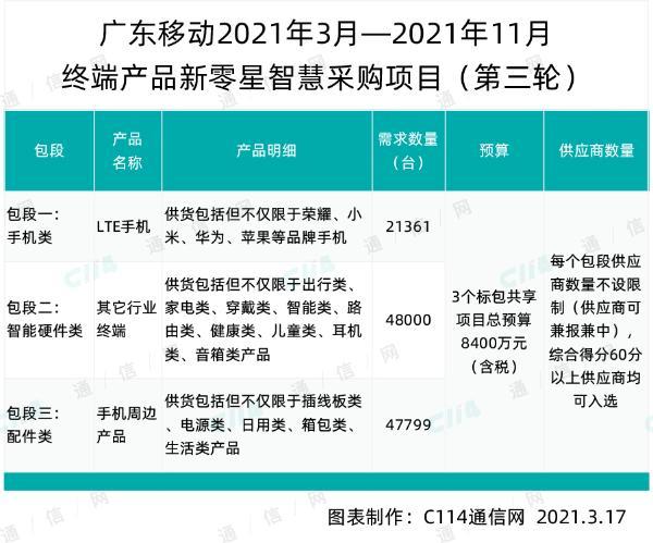 广东移动新零星智慧项目终端产品第三轮采购,总规模117160台