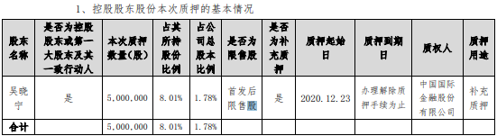 中石科技控股股东吴晓宁质押500万股 用于补充质押