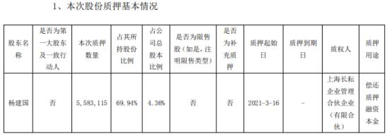 三晖电气股东杨建国质押558.31万股 用于偿还质押融资本金