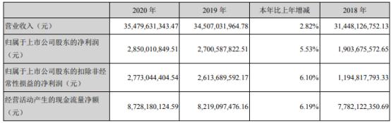金隅集团2020年净利28.5亿增长5.53%单位 产品生产成本下降 董事长孔庆辉薪酬188.09万