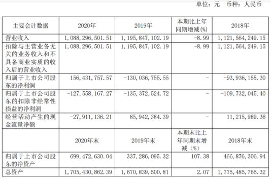 *ST京城2020年净利1.56亿同比扭亏为盈LNG储罐新签订单增长 董事会秘书栾杰薪酬68.82万