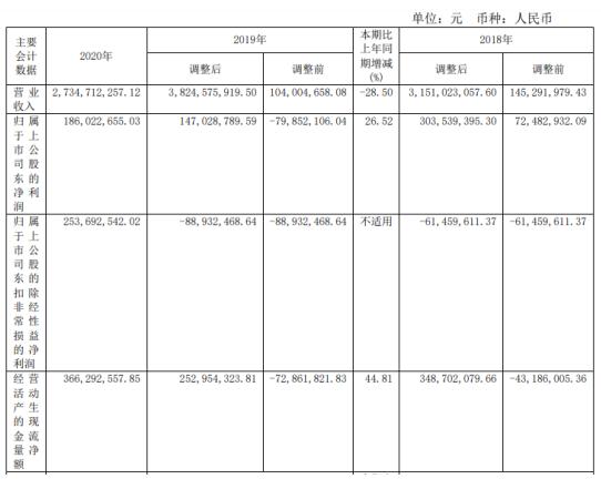 渤海化学2020年净利1.86亿增长26.52%营业成本减少 董事长周忾薪酬54.72万