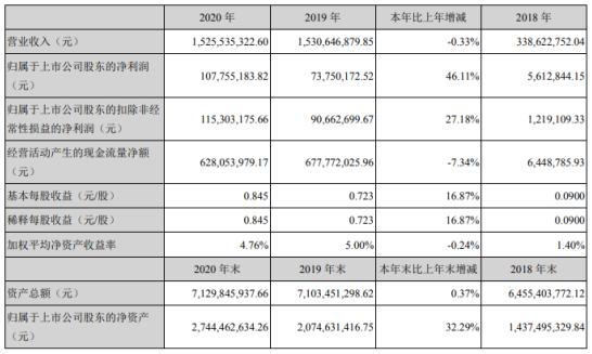 首华燃气2020年净利1.08亿增长46.11% 董事长钱翔薪酬200.64万