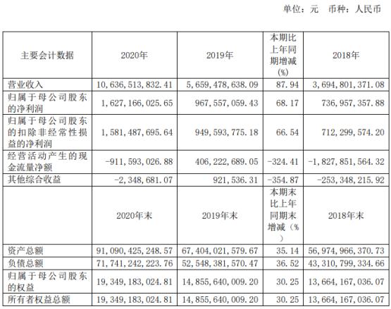 浙商证券2020年净利16.27亿增长68.17%融出资金利息收入增加 董事长吴承根薪酬323.8万