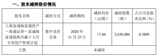 武汉凡谷控股股东及一致行动人合计减持263.04万股 套现4629.5万