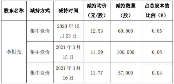 威星智能副总经理李祖光减持21.7万股 套现约251.5万