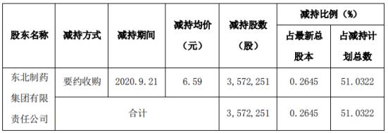 东北制药股东减持357.23万股 套现2354.11万