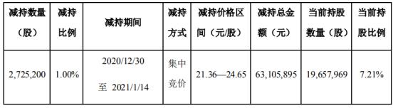 远望谷股东思维列控减持272.52万股 套现6310.59万