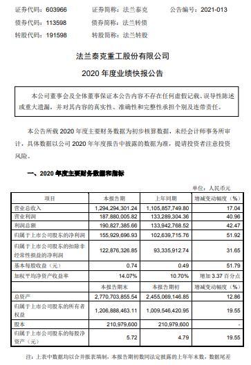 法兰泰克2020年度净利1.56亿增长51.92% 在手订单充沛